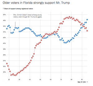 trumpvotersflorida