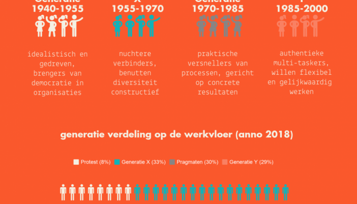 Infographic 'generaties in organisaties'